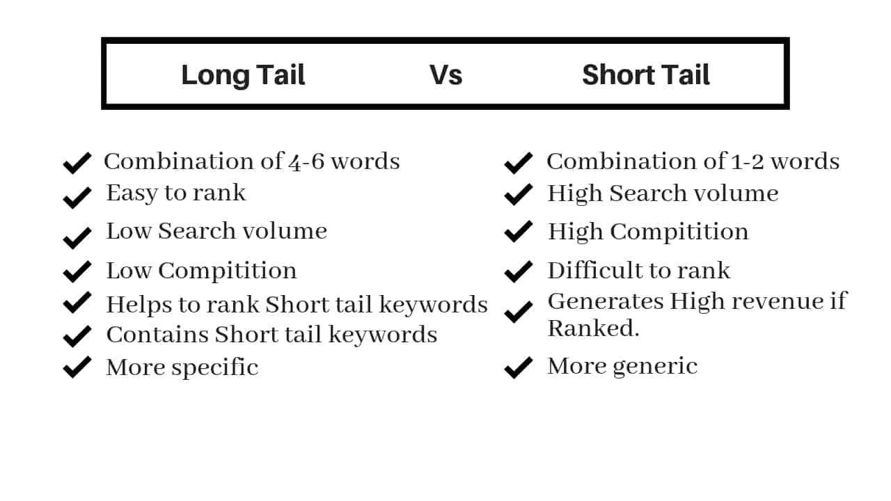 perbedaan short tail dan long tail keywords